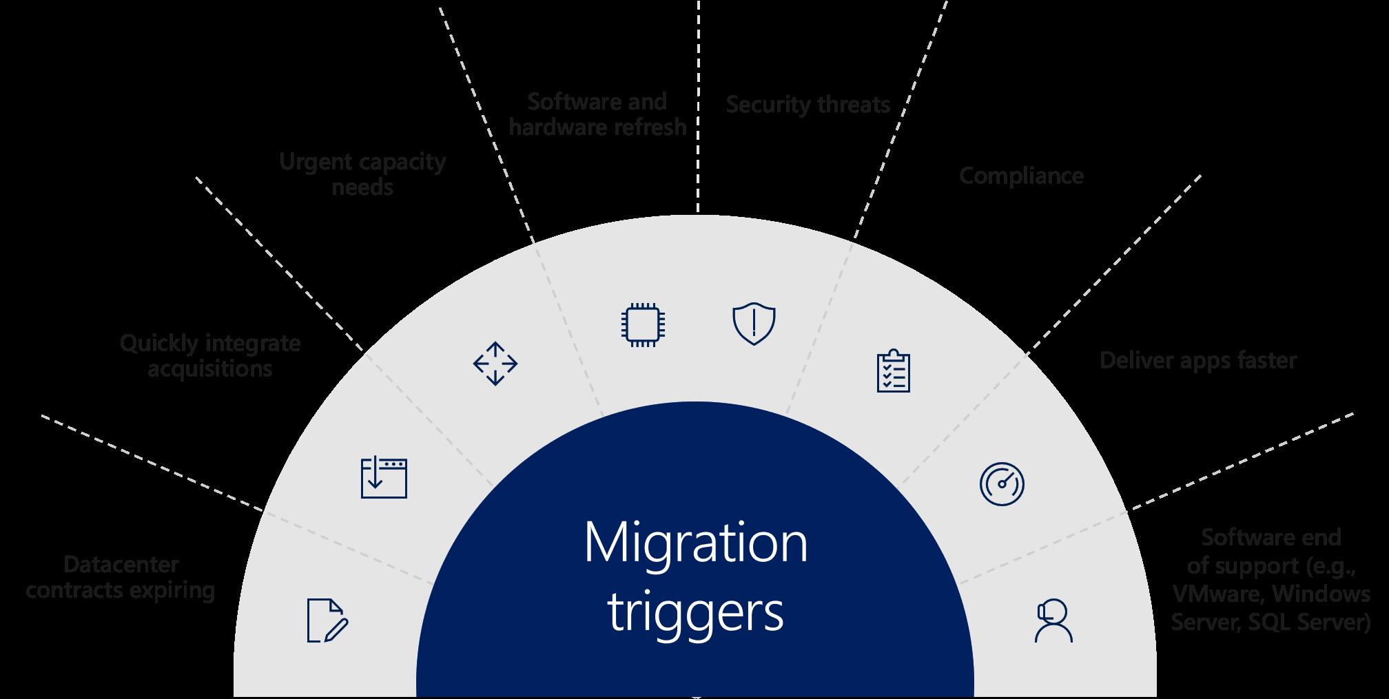 azure migration triggers