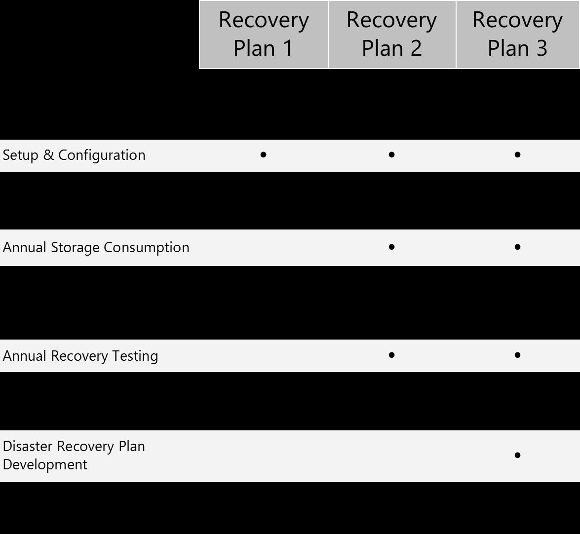 RecoveryPlans